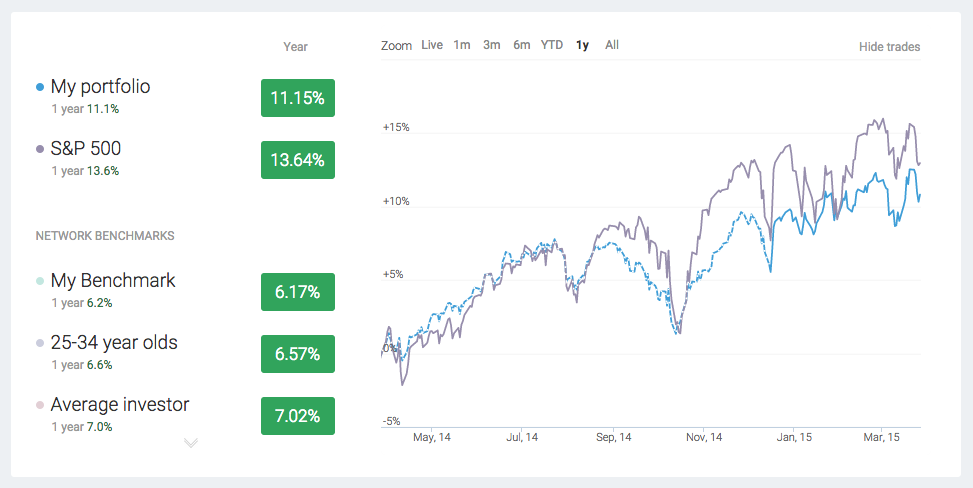 A screen capture from Openfolio showing the performance of my investments.
