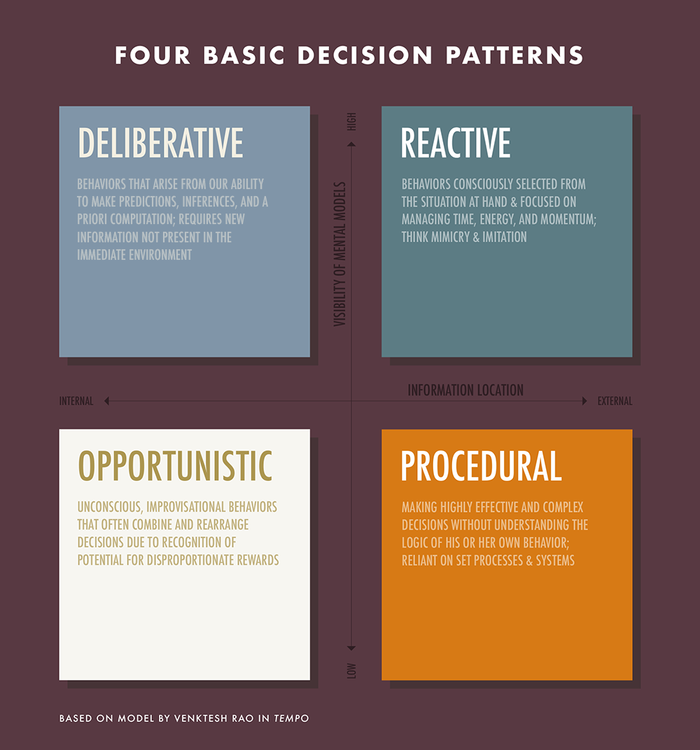 basic-decision-patterns