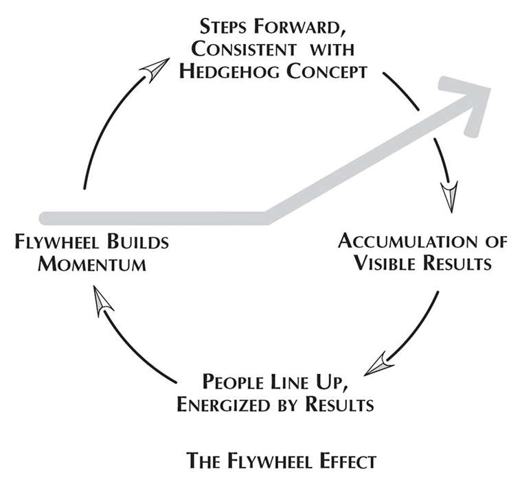 good-to-great-flywheel-effect