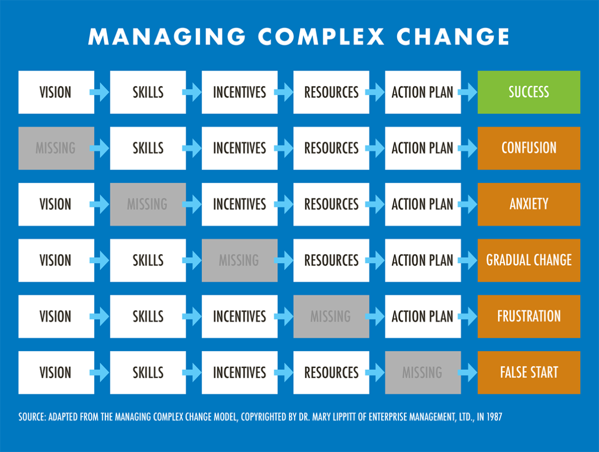 managing-complex-change