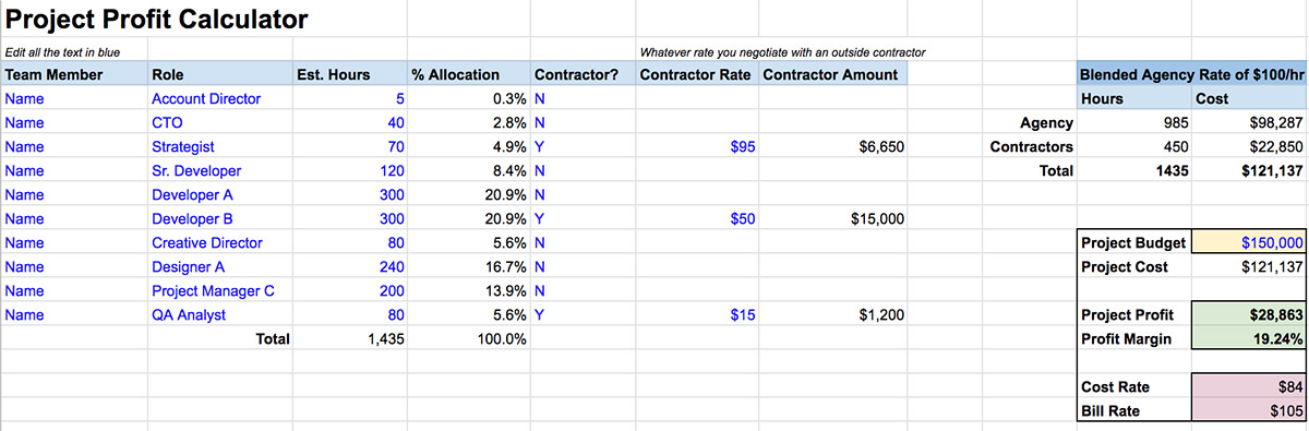 A screenshot from the Project Profit Calculator model in Google Sheets.