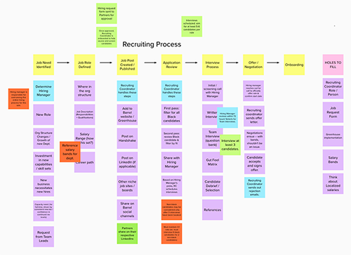 Mapping the recruiting process at Barrel using Mural.