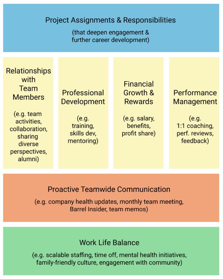 Barrel Team Experience framework