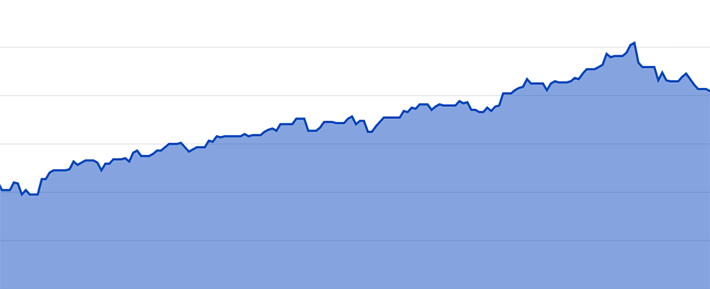 You can see the incredible growth of the retirement account (this is just my SEP-IRA account that has the Apple shares) over a 6-month period with the peak coming a few weeks ago around the time Apple's 4:1 stock split happened.