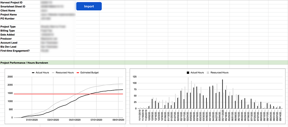 A partial screenshot from our tool PhD which pulls data in from Harvest and Smartsheet to generate custom reports.