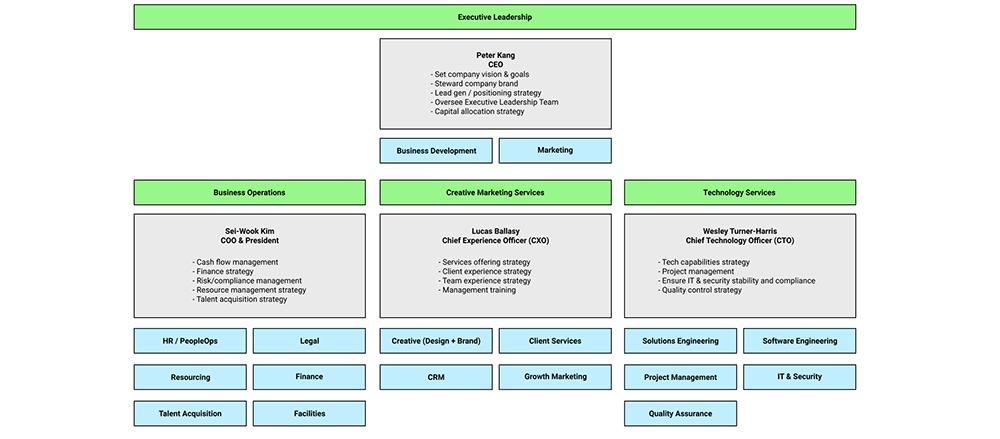 Barrel-C-suite-diagram