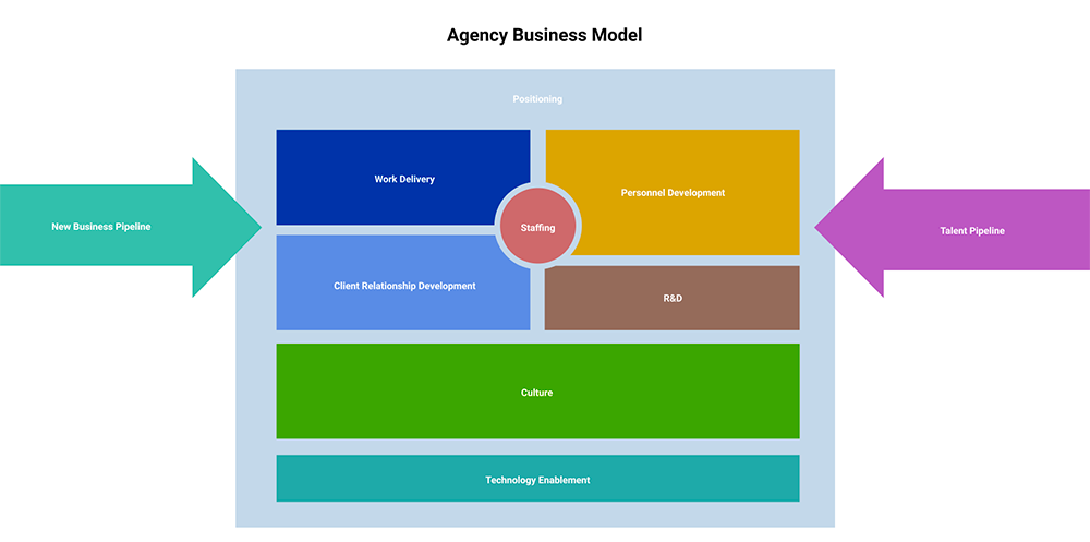 Agency business model