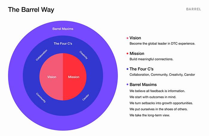 The Barrel Way