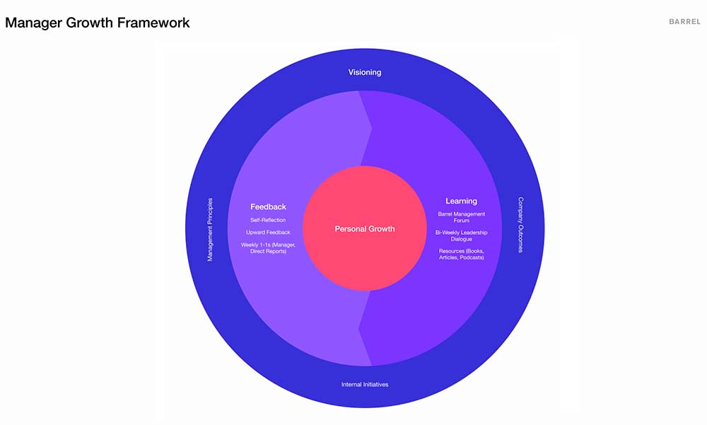 Barrel Manager Growth Framework